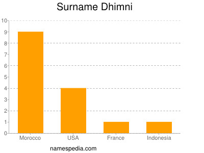 Surname Dhimni