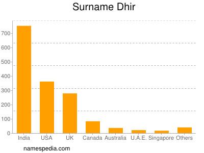 Surname Dhir