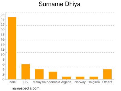 Surname Dhiya
