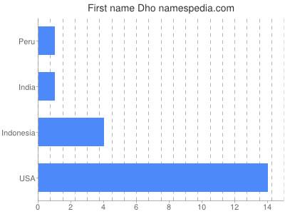 Vornamen Dho