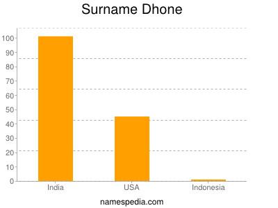 Surname Dhone