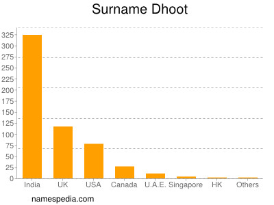 Surname Dhoot