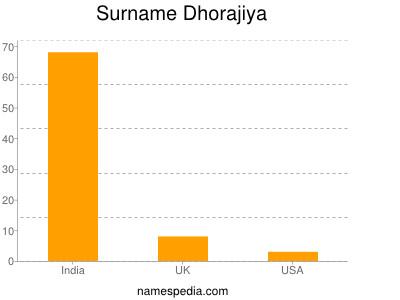 Surname Dhorajiya