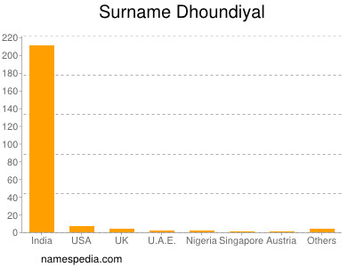 Surname Dhoundiyal