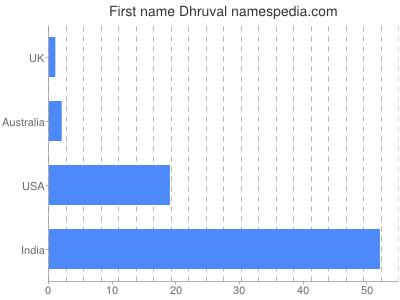 Vornamen Dhruval