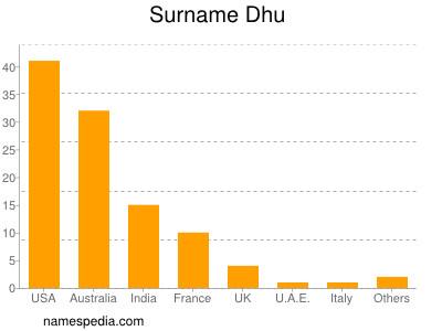 Surname Dhu