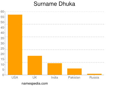 Surname Dhuka