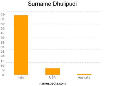 Surname Dhulipudi