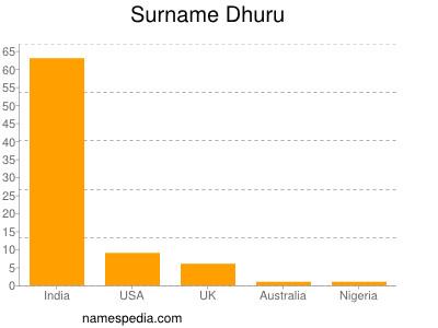 Surname Dhuru