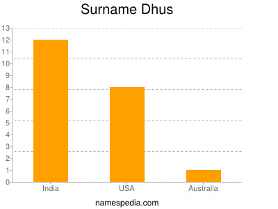 Surname Dhus