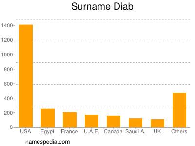 Surname Diab