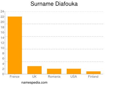 Surname Diafouka