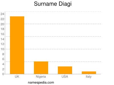 Surname Diagi