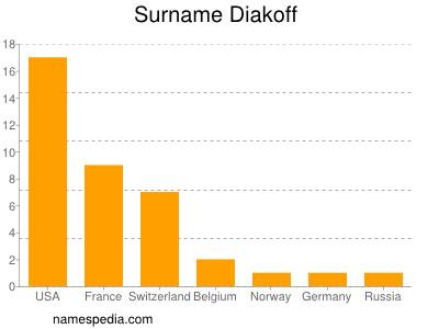 Surname Diakoff
