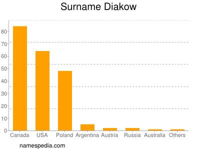 Surname Diakow