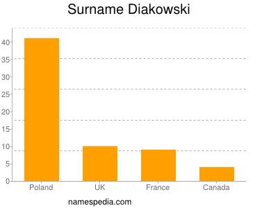 Surname Diakowski