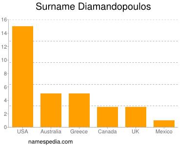 Surname Diamandopoulos