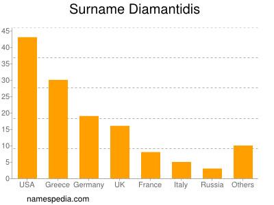 Surname Diamantidis