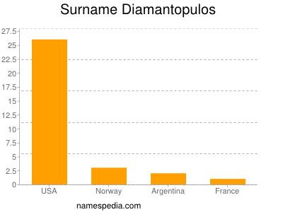 Surname Diamantopulos