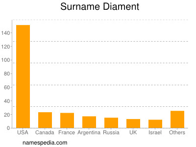 Surname Diament