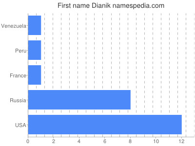 Given name Dianik