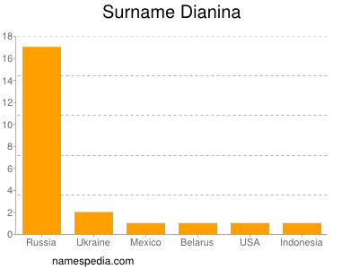 Surname Dianina
