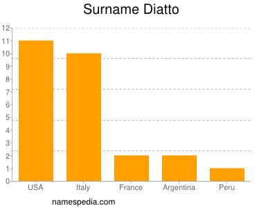 Surname Diatto