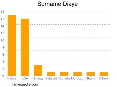 Surname Diaye