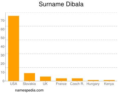 Surname Dibala