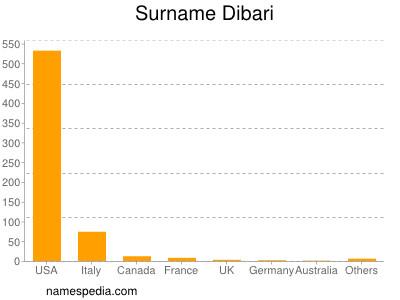 Surname Dibari