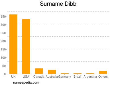 Surname Dibb