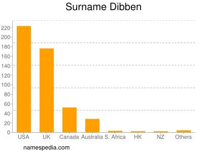 Surname Dibben
