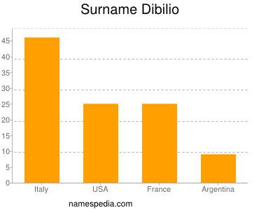 Surname Dibilio