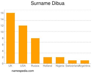Surname Dibua