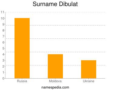 Surname Dibulat