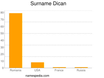 Surname Dican