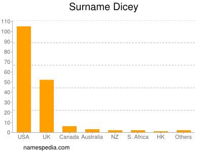 Surname Dicey