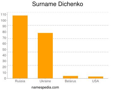 Surname Dichenko