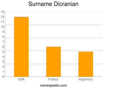 Surname Dicranian