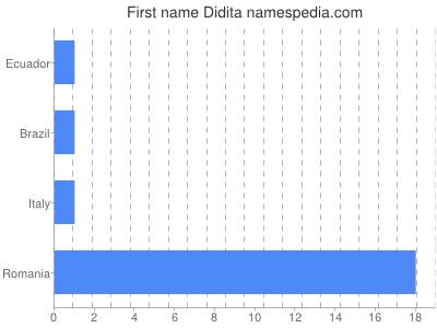Given name Didita