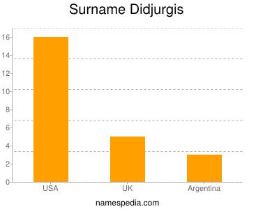 Surname Didjurgis