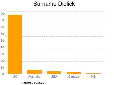 Surname Didlick