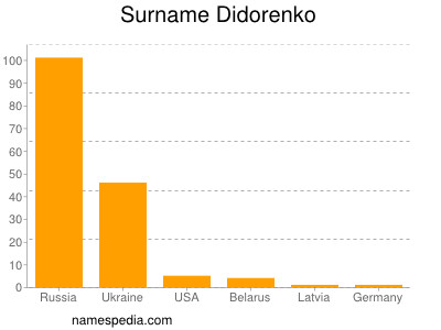 Surname Didorenko