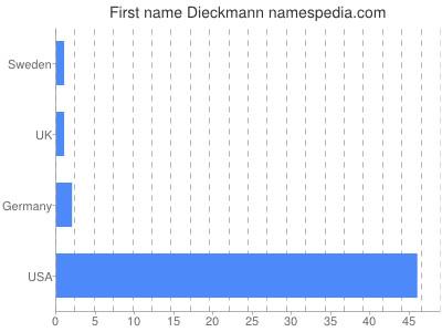 Given name Dieckmann