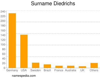Surname Diedrichs