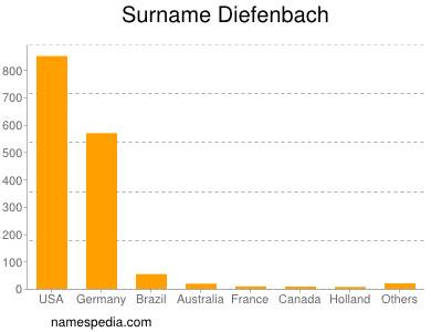 nom Diefenbach