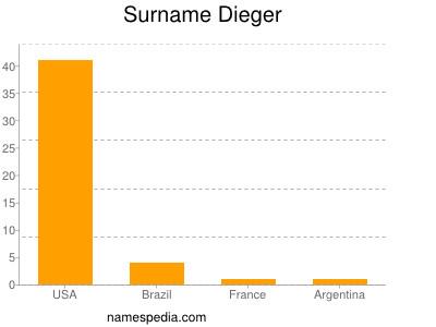Surname Dieger