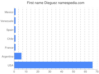 Given name Dieguez