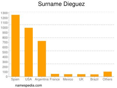 Surname Dieguez