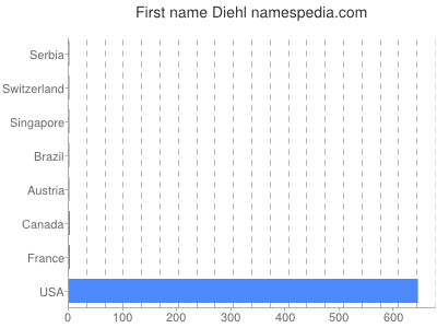 Given name Diehl